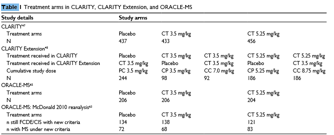 Treatment arms in CLARITY, CLARITY Extension, and ORACLE-MS